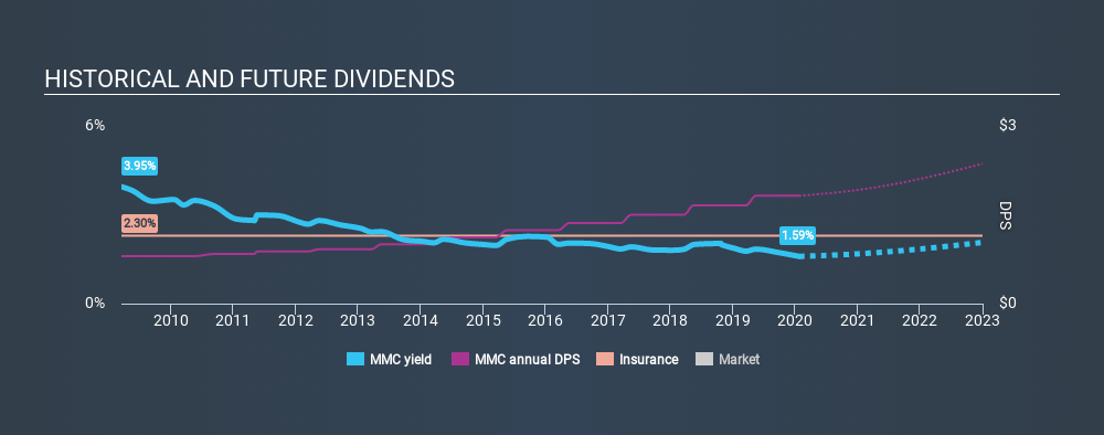 NYSE:MMC Historical Dividend Yield, January 24th 2020