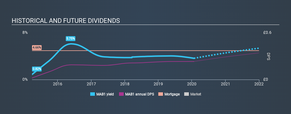 AIM:MAB1 Historical Dividend Yield, January 24th 2020