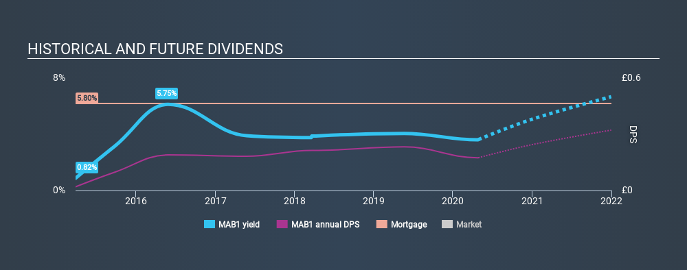 AIM:MAB1 Historical Dividend Yield April 27th 2020