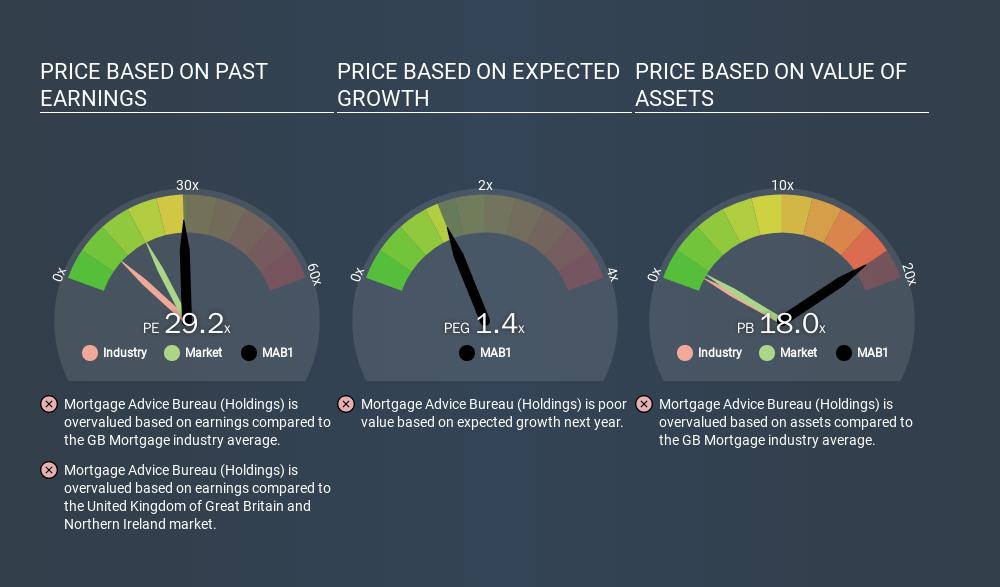AIM:MAB1 Price Estimation Relative to Market, January 6th 2020