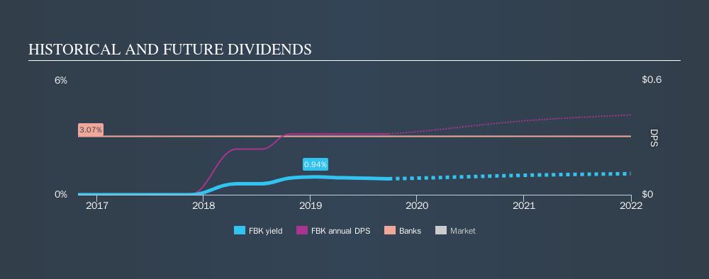 NYSE:FBK Historical Dividend Yield, September 26th 2019