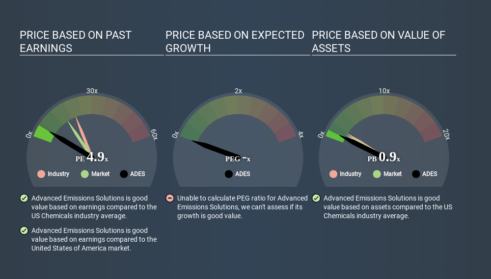 NasdaqGM:ADES Price Estimation Relative to Market May 29th 2020