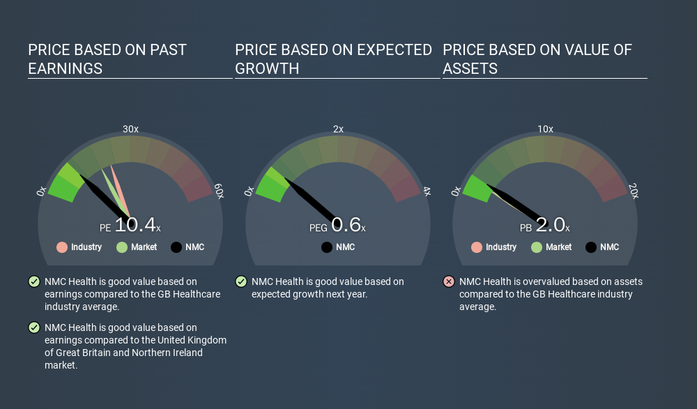 LSE:NMC Price Estimation Relative to Market, February 4th 2020