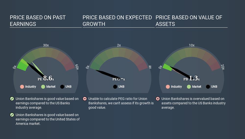 NasdaqGM:UNB Price Estimation Relative to Market March 29th 2020