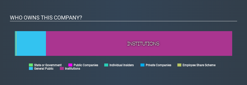 LSE:PRU Ownership Summary March 26th 2020