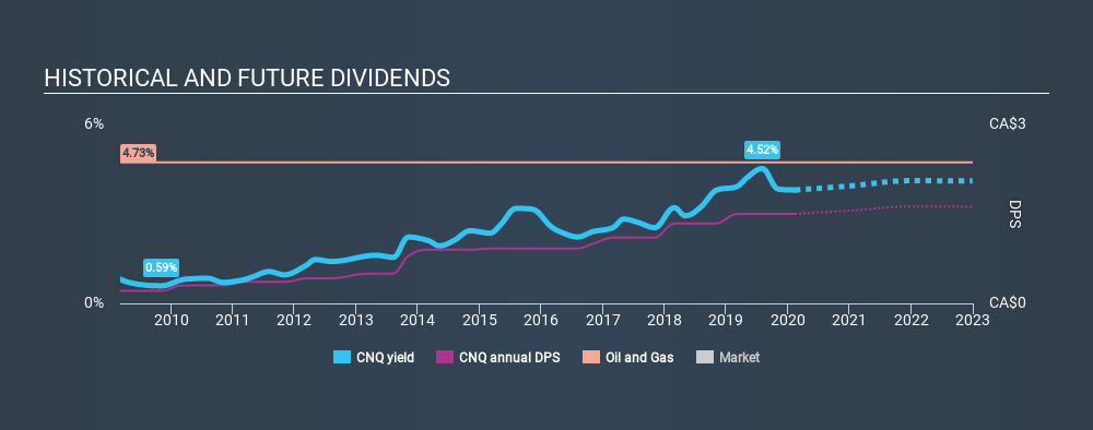 TSX:CNQ Historical Dividend Yield, February 13th 2020