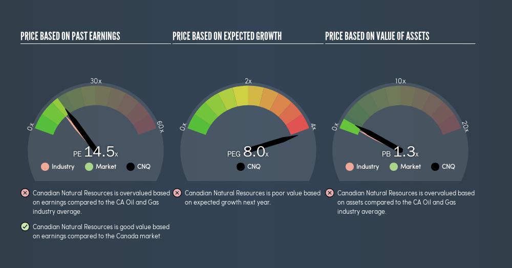 TSX:CNQ Price Estimation Relative to Market, June 16th 2019