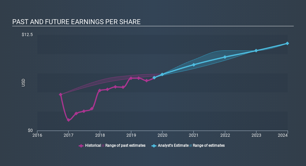 NYSE:MCO Past and Future Earnings, January 16th 2020