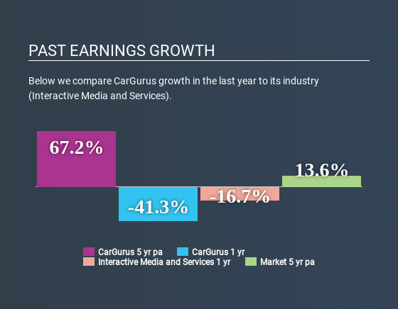 NasdaqGS:CARG Past Earnings Growth June 20th 2020