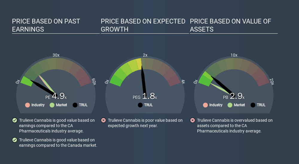 CNSX:TRUL Price Estimation Relative to Market, March 13th 2020