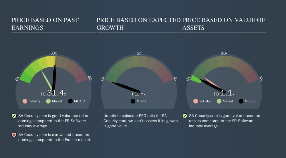 ENXTPA:MLCEC Price Estimation Relative to Market, October 31st 2019