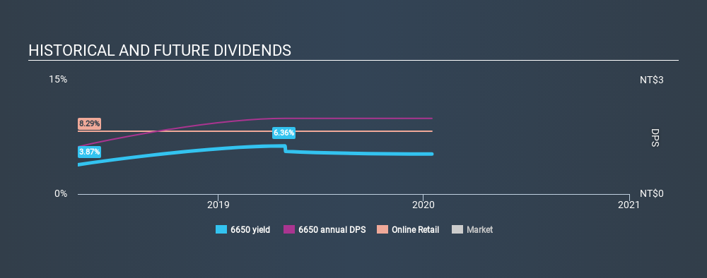 GTSM:6650 Historical Dividend Yield, January 16th 2020