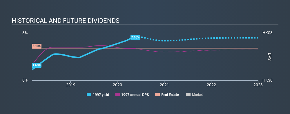 SEHK:1997 Historical Dividend Yield May 23rd 2020