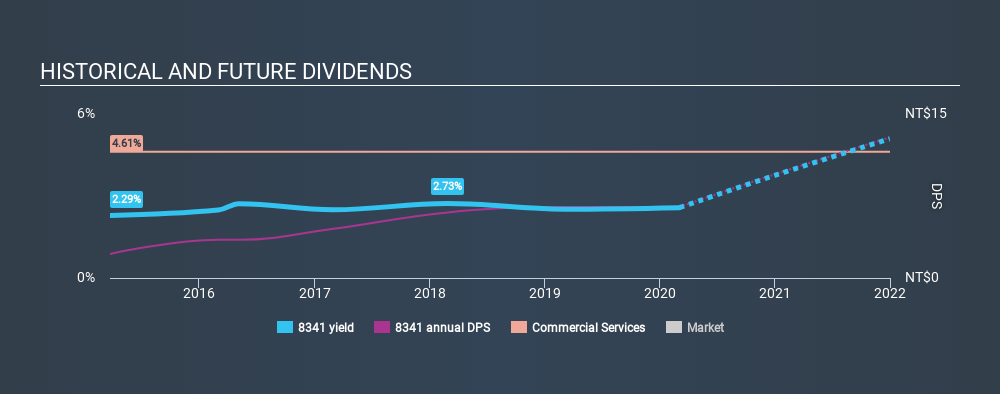TSEC:8341 Historical Dividend Yield, March 4th 2020
