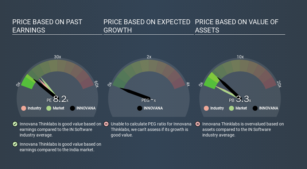 NSEI:INNOVANA Price Estimation Relative to Market, January 6th 2020