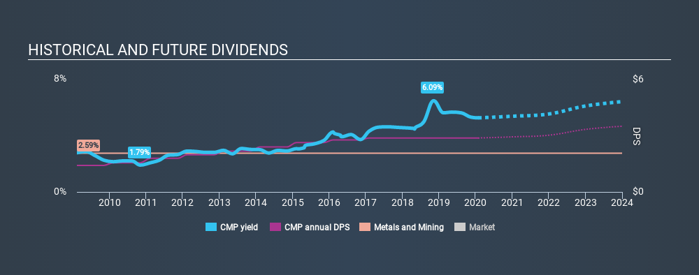 NYSE:CMP Historical Dividend Yield, January 26th 2020