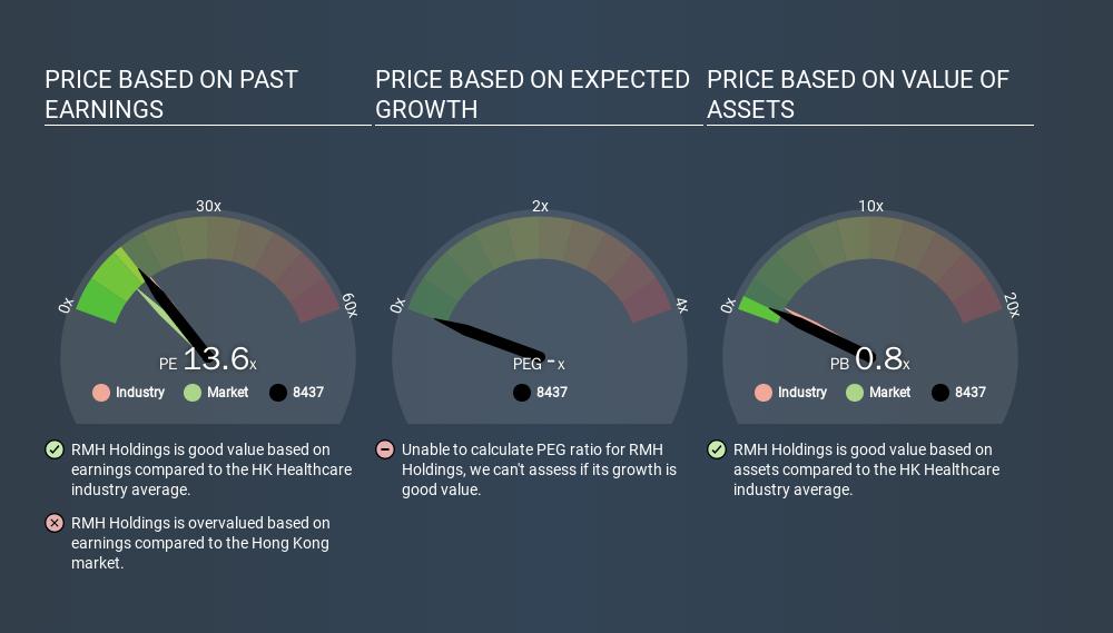 SEHK:8437 Price Estimation Relative to Market, November 29th 2019