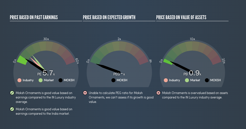 NSEI:MOKSH Price Estimation Relative to Market, August 16th 2019