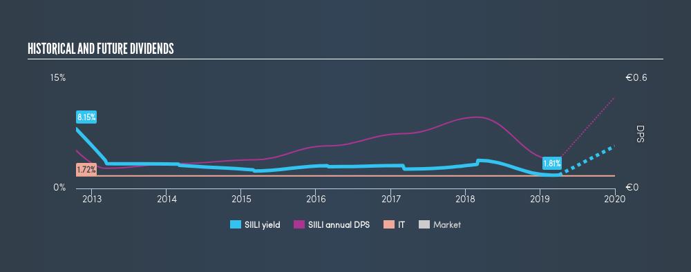 HLSE:SIILI Historical Dividend Yield, April 3rd 2019