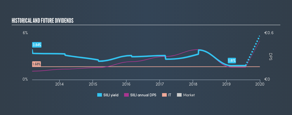 HLSE:SIILI Historical Dividend Yield, July 29th 2019