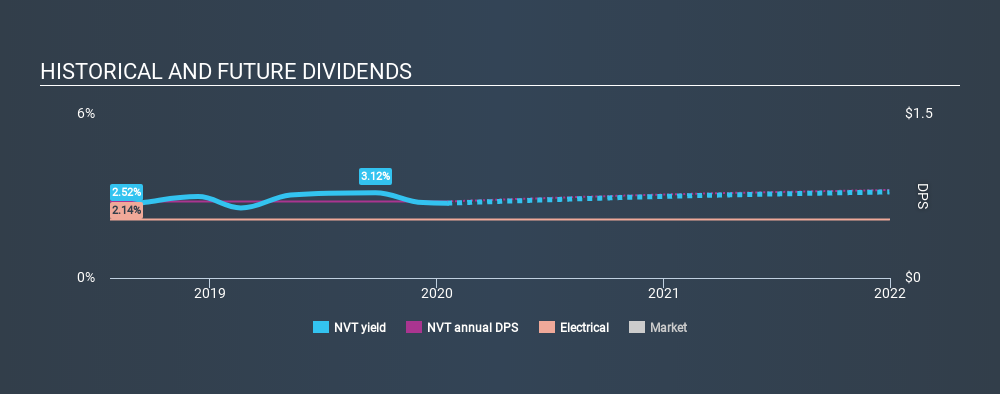 NYSE:NVT Historical Dividend Yield, January 18th 2020
