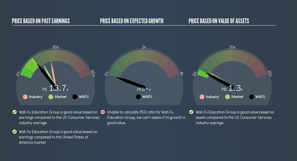 NasdaqCM:WAFU Price Estimation Relative to Market, July 30th 2019