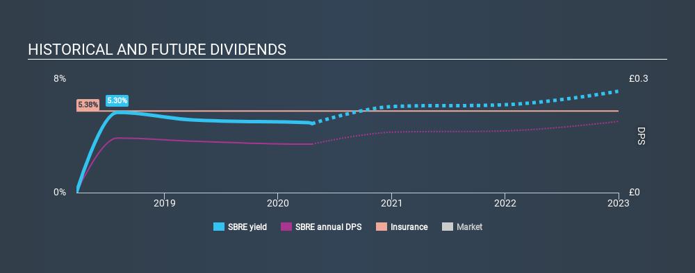 LSE:SBRE Historical Dividend Yield April 19th 2020