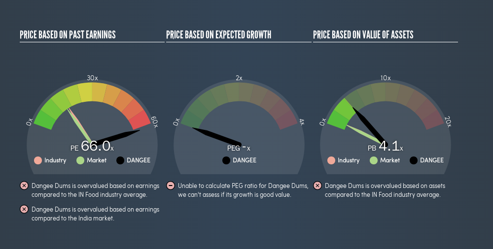 NSEI:DANGEE Price Estimation Relative to Market, July 10th 2019