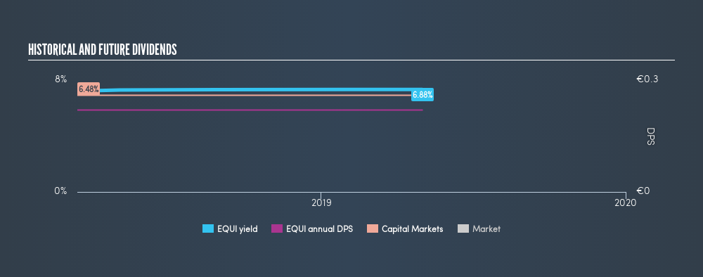 Interested In Equita Group S.p.A. (BIT:EQUI)'s Upcoming €0 ...