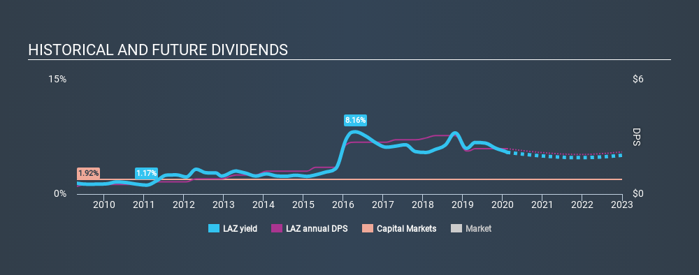 NYSE:LAZ Historical Dividend Yield, February 10th 2020