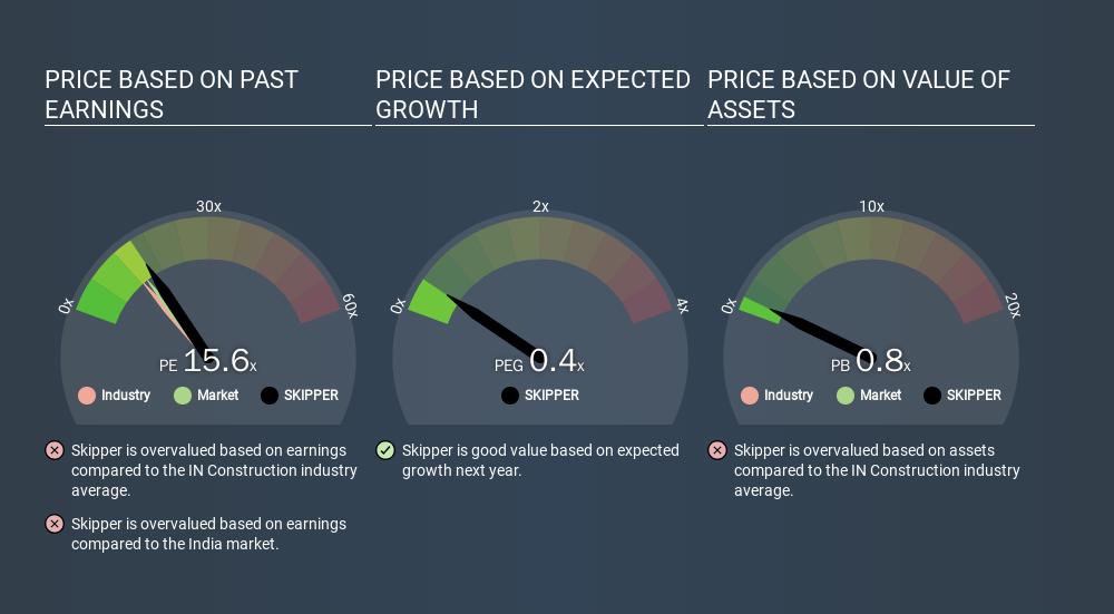 NSEI:SKIPPER Price Estimation Relative to Market, January 13th 2020