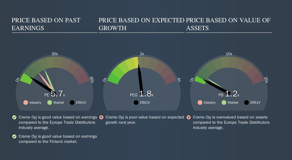 HLSE:CRA1V Price Estimation Relative to Market, October 2nd 2019