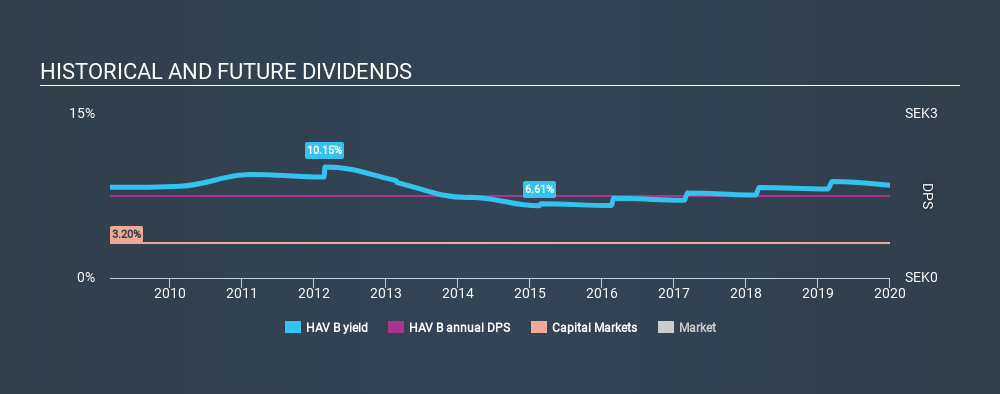 OM:HAV B Historical Dividend Yield, January 1st 2020