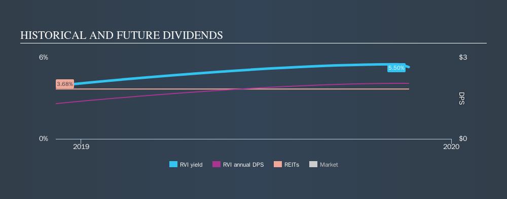 NYSE:RVI Historical Dividend Yield, November 20th 2019