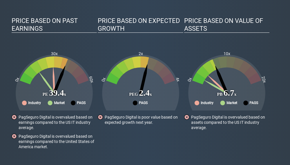 NYSE:PAGS Price Estimation Relative to Market May 11th 2020