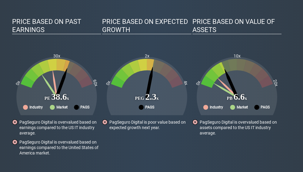 NYSE:PAGS Price Estimation Relative to Market May 28th 2020