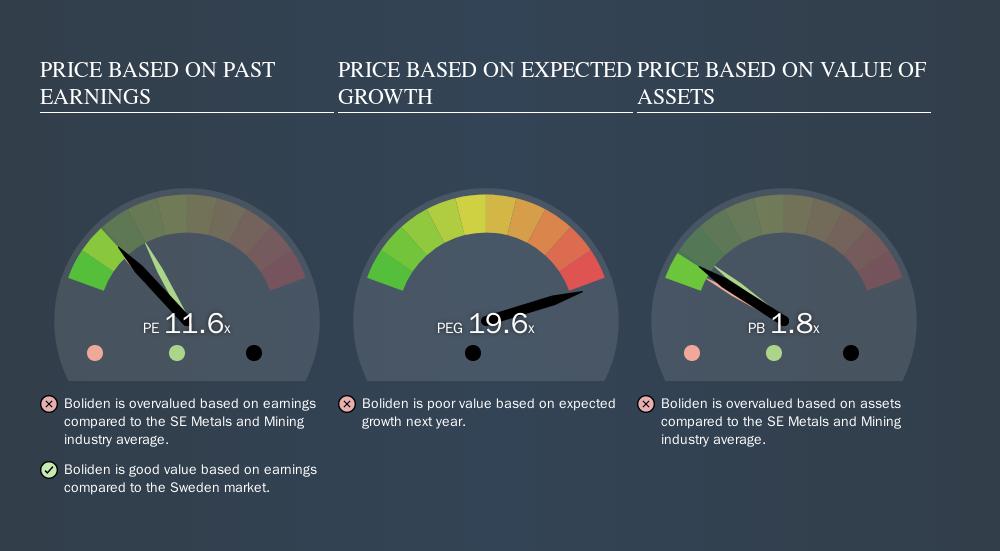 OM:BOL Price Estimation Relative to Market, November 12th 2019