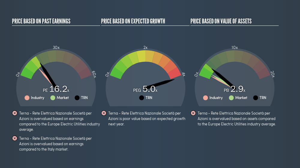 BIT:TRN Price Estimation Relative to Market, April 3rd 2019