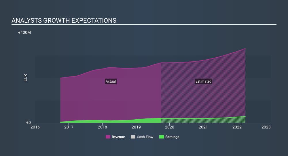 ENXTPA:BIG Past and Future Earnings May 25th 2020