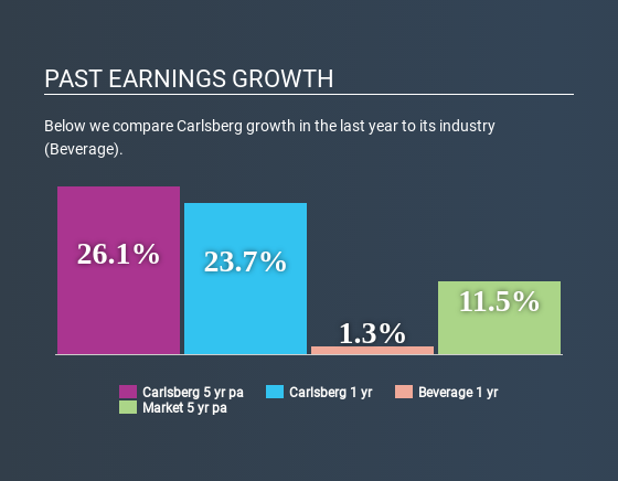 CPSE:CARL B Past Earnings Growth July 2nd 2020