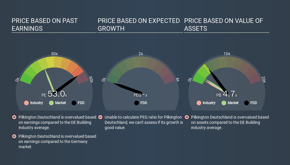 HMSE:FDD Price Estimation Relative to Market, February 9th 2020