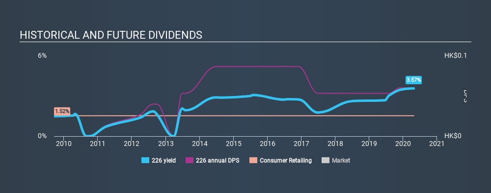 SEHK:226 Historical Dividend Yield April 27th 2020