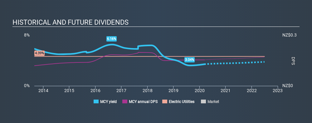 NZSE:MCY Historical Dividend Yield, March 7th 2020