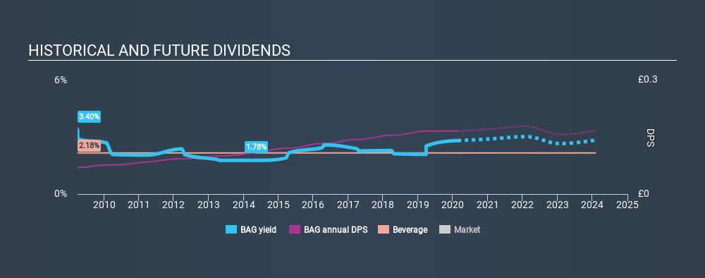 LSE:BAG Historical Dividend Yield, February 21st 2020