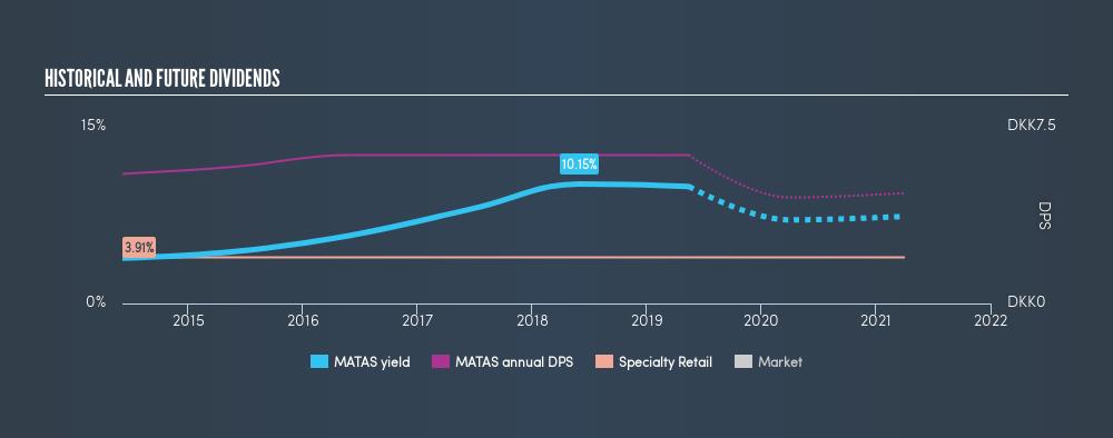 CPSE:MATAS Historical Dividend Yield, May 15th 2019