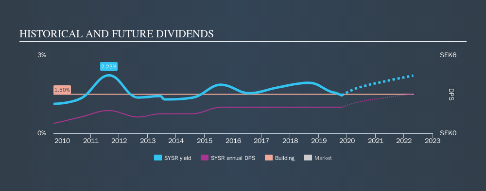OM:SYSR Historical Dividend Yield, October 25th 2019