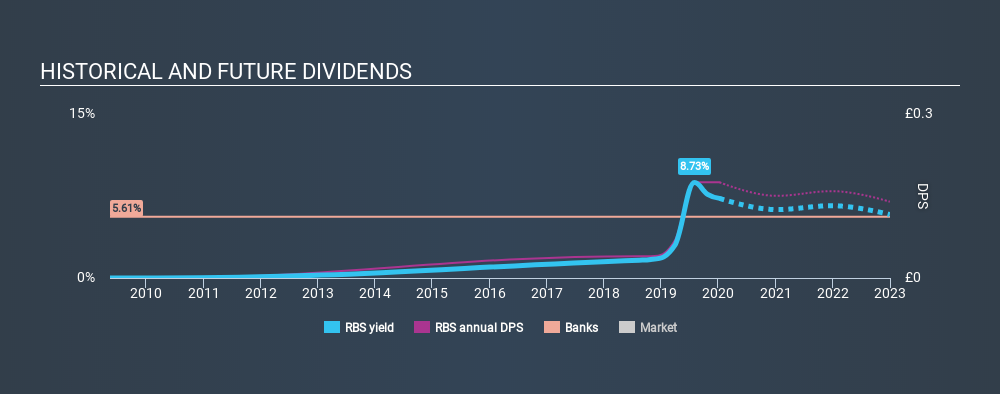 LSE:RBS Historical Dividend Yield, January 9th 2020