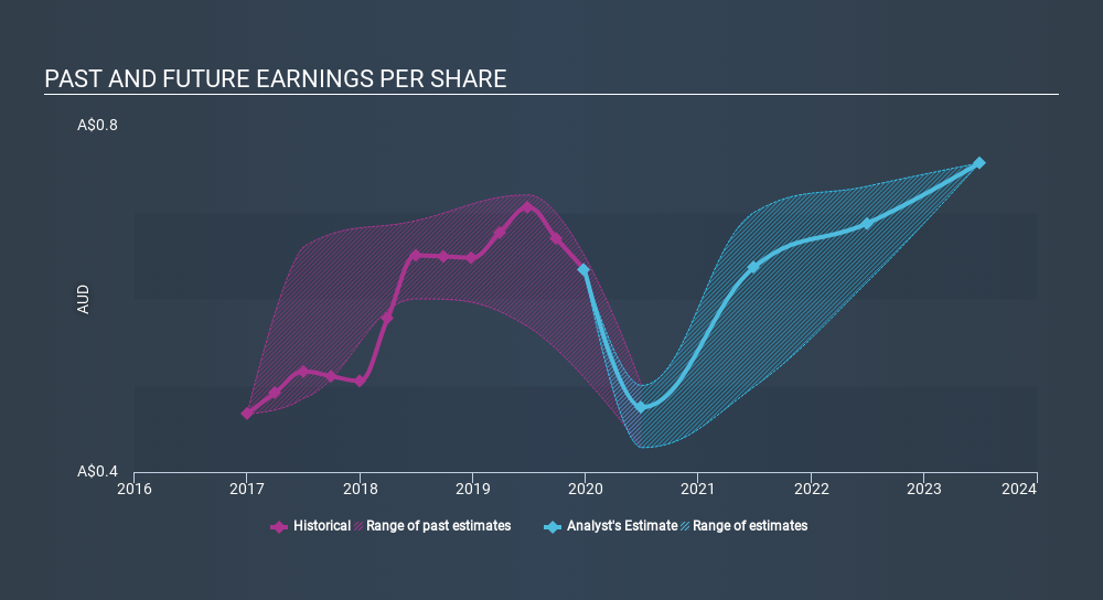 ASX:SUL Past and Future Earnings June 17th 2020