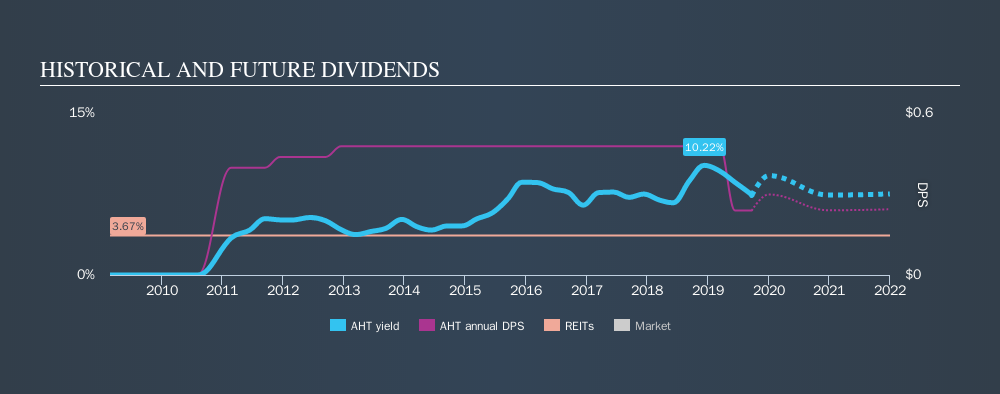 NYSE:AHT Historical Dividend Yield, September 22nd 2019