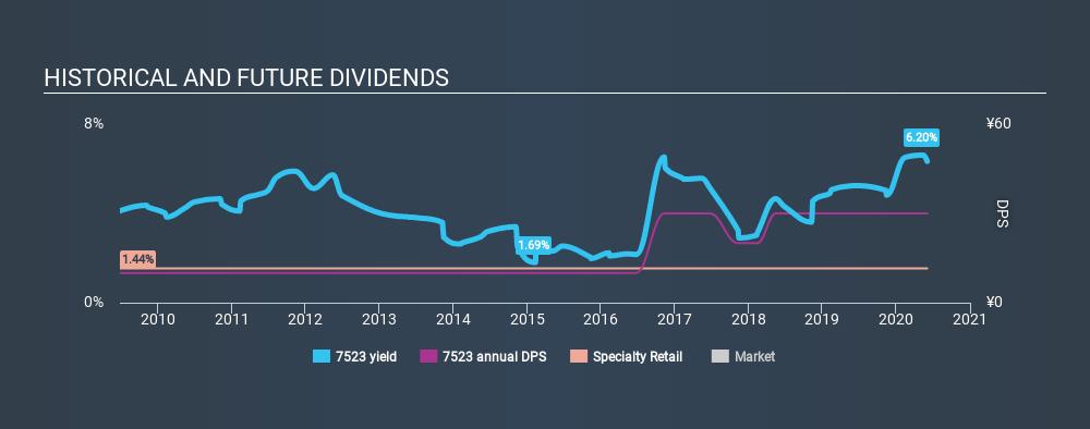 JASDAQ:7523 Historical Dividend Yield June 2nd 2020